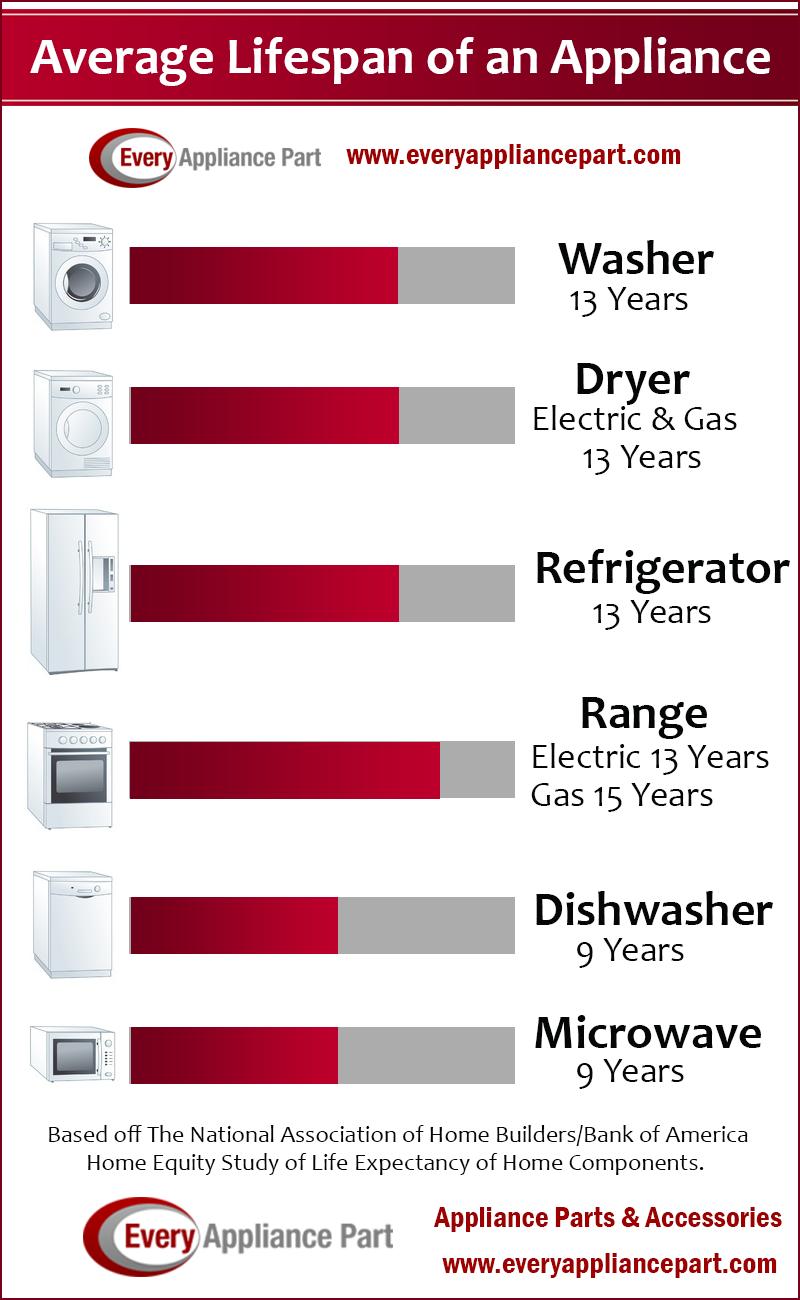 How Long Do Appliances Last Every Appliance Part Blog